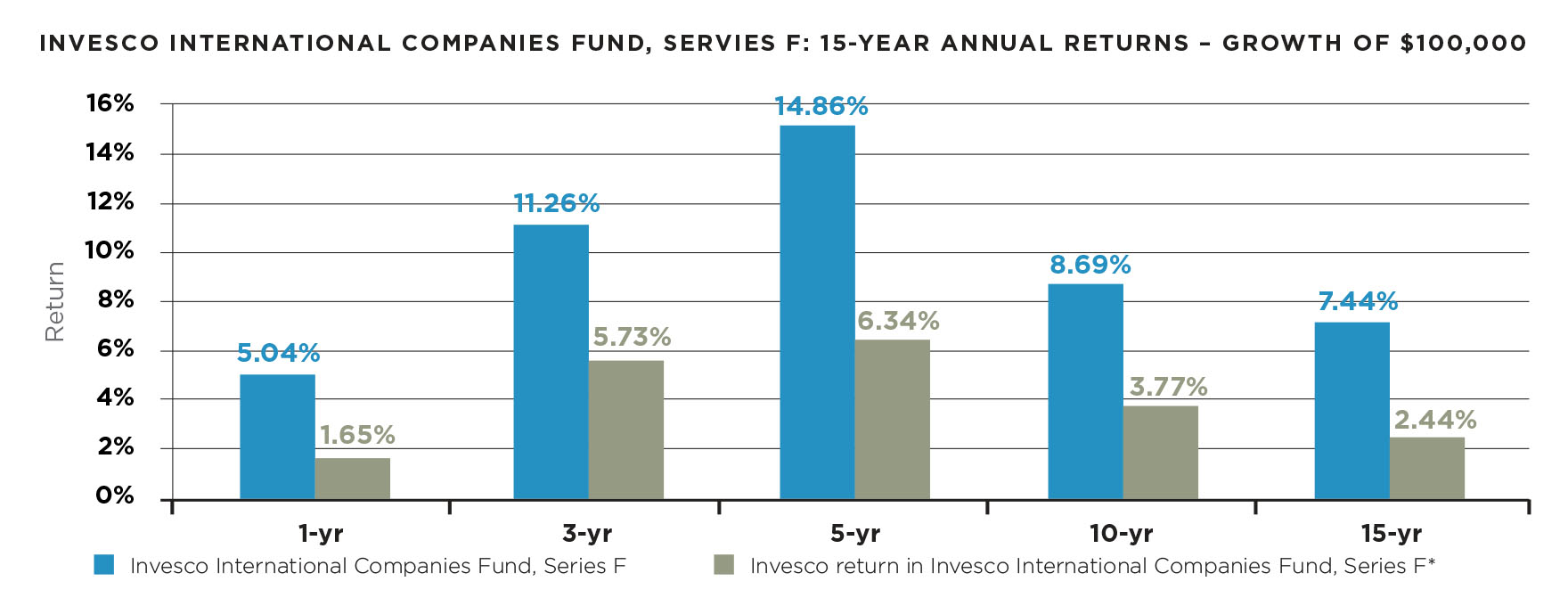 why do investors underperform